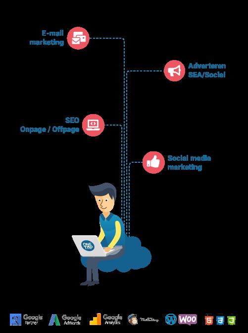 Online marketing made easy onetap